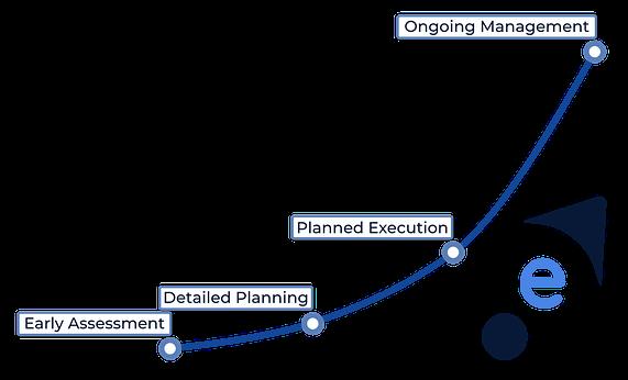 Evoluxio Process - Law Firm Development Program