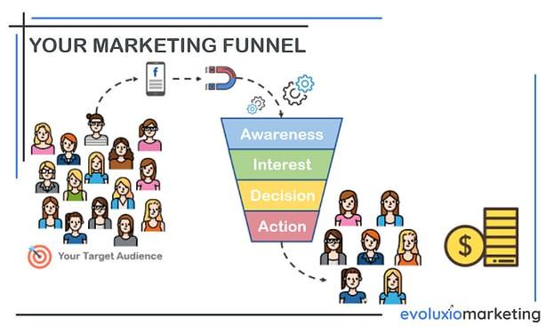 Marketing Funnel - Evoluxio Marketing